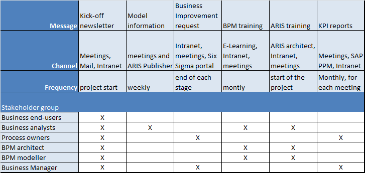 project communication matrix template - bpm communication part 3 bpm communication strategy